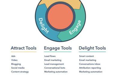 Mikä on HubSpot ja miten se tuo sinulle menestystä?