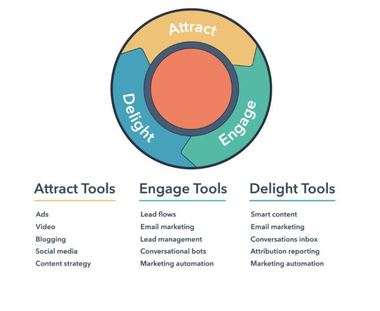 Mikä on Hubspot -järjestelmä ja työkalut