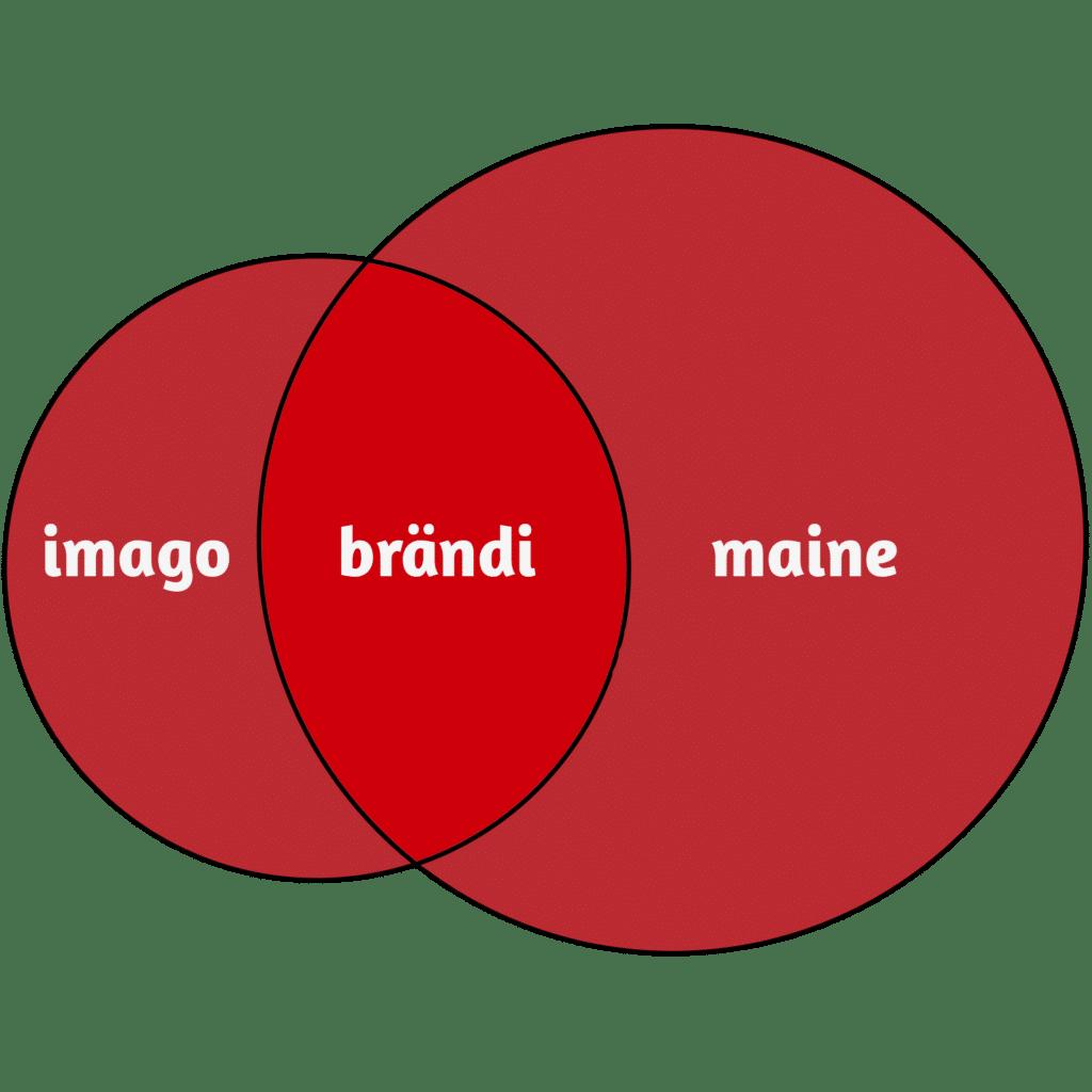 Brändi ja sen tärkeys