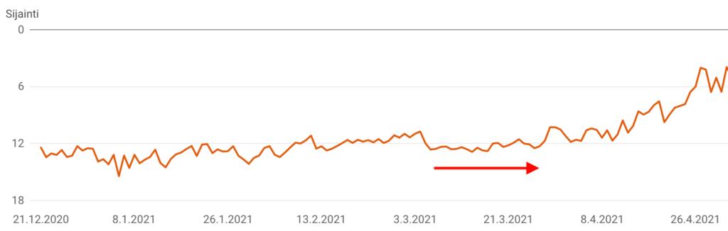 Google-tuloksien kehitys Dekotalon haluamilla hauilla.